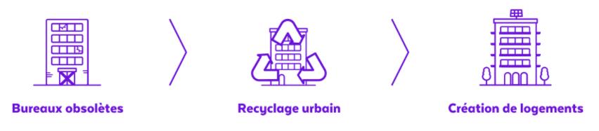 SCI Novaxia R recyclage
