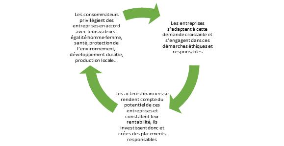 finance-verte