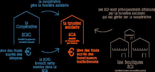 structures-SCIC-SCA-SCI-villages-vivants